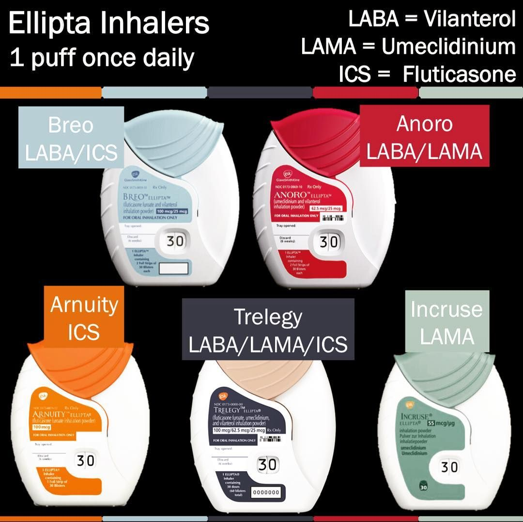 Inhalers This Is A Follow Up From One Of Last Weeks Posts About The Triple Inhaler We Have 5 Total Inhalers That Are Inhaler Combination Therapy Nebulizers