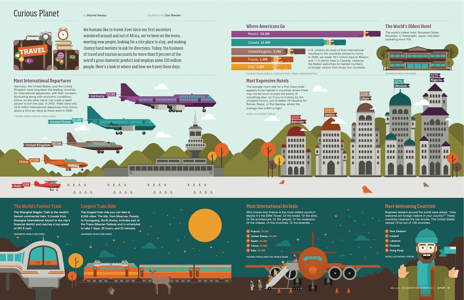Cassanelli Mobili ~ Curious planet: where and how we travel [infographic