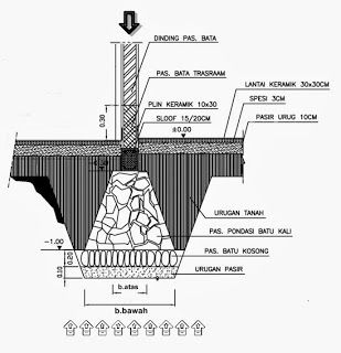 Menghitung Ukuran Dimensi Pondasi Menerus Batu Kali Home Design And Ideas Gambar Arsitektur Gambar Teknik Batu