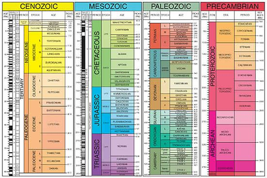 Geologic Time Scale Geologic Time Scale Geology Earth Science