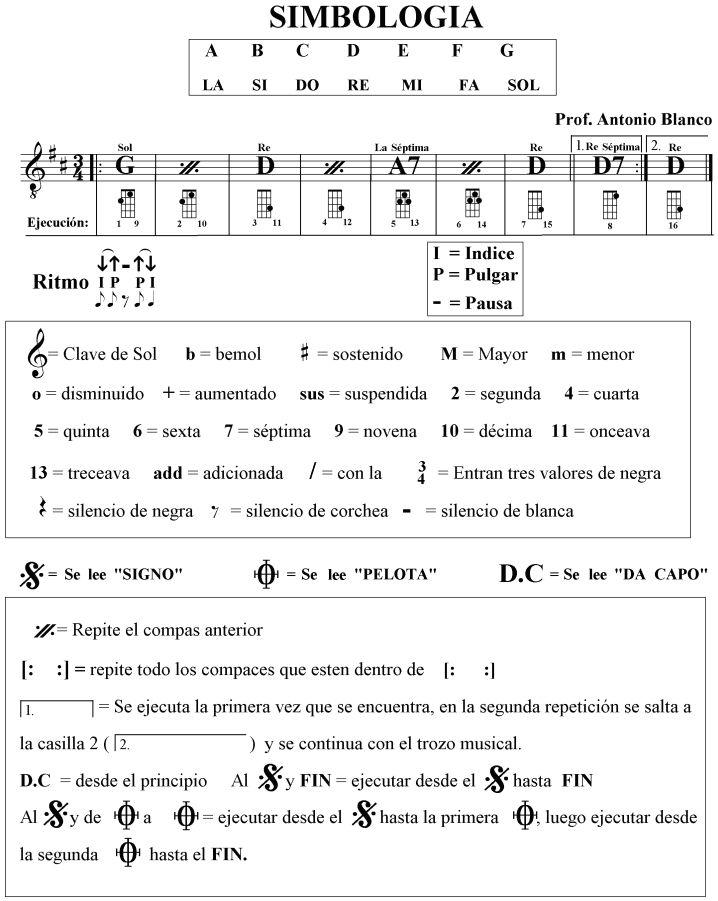 Lectura de partituras | El Cuatro Venezolano | Partituras ...