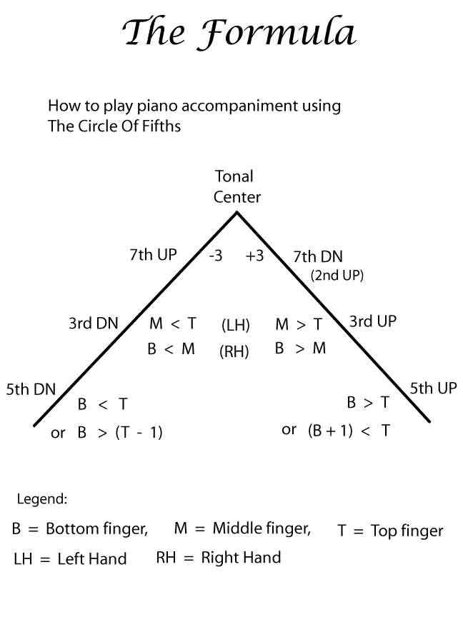 Relative Finger Position Method For Piano Pianoguitar Chords