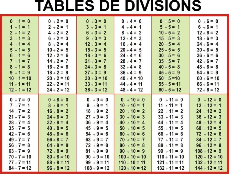 Division Table 1 12 In 2020 Division Chart Math Division Multiplication Chart