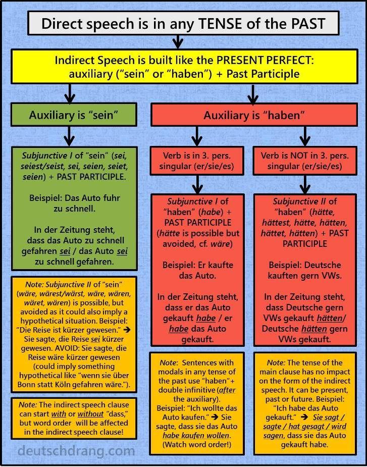 indirect speech past indirekte rede - Indirekte Rede Beispiele