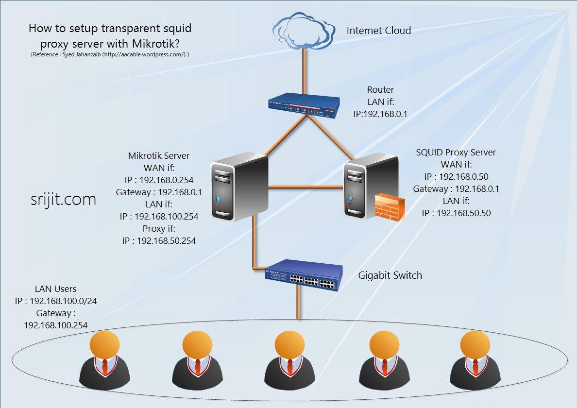 How To Setup Squid As Transparent Proxy In Ubuntu Server Proxy