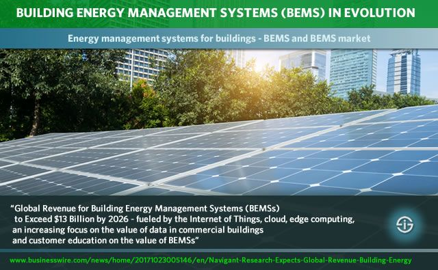 Building Energy Management Systems Bems The Bems Market In Flux