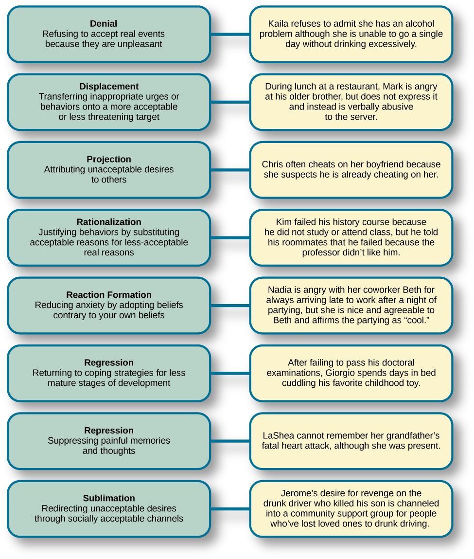 A chart defines eight defense mechanisms and gives an example of ...