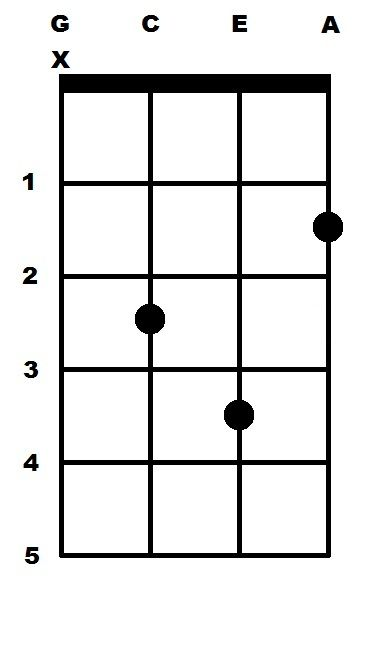 G Sharp Minor (G#m) Ukulele Chord | ukulele chords and songs ...