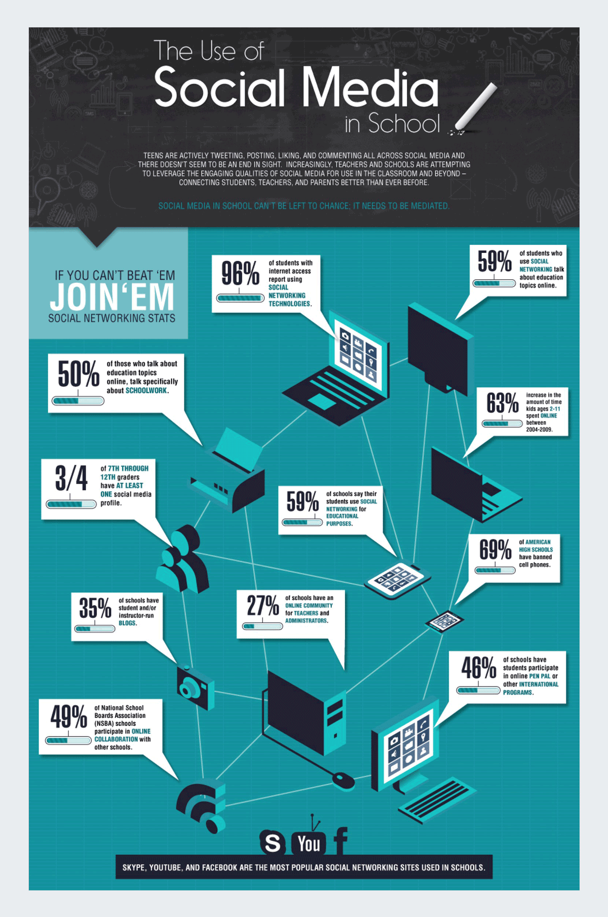 The Use Of Social Media In School Infographic 4