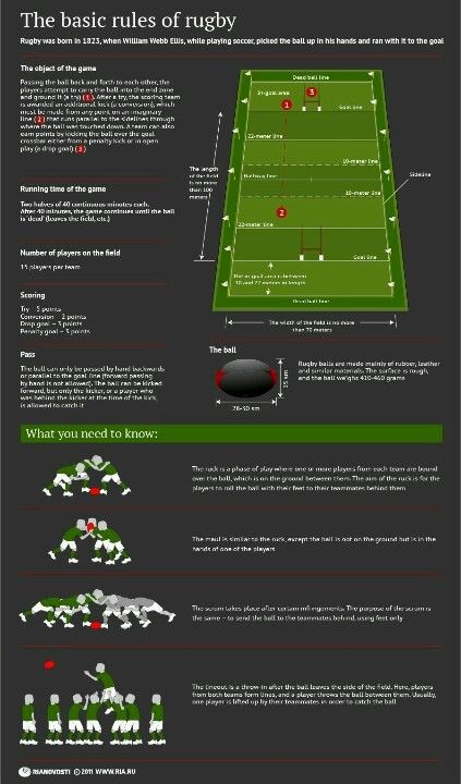 Basic rules of rugby- should help a few of my friends and family ;)
