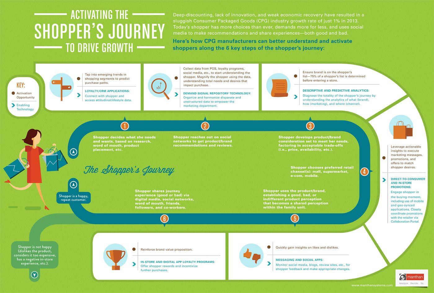 Activate Shopper Journey Infographic POP Pinterest - Shopper journey map