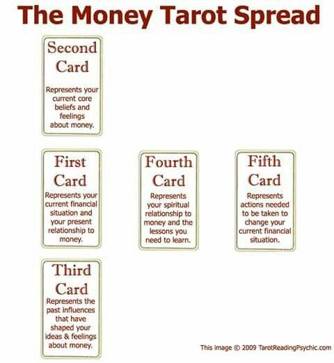 The Money Tarot Spread | Witchy business  | Tarot card