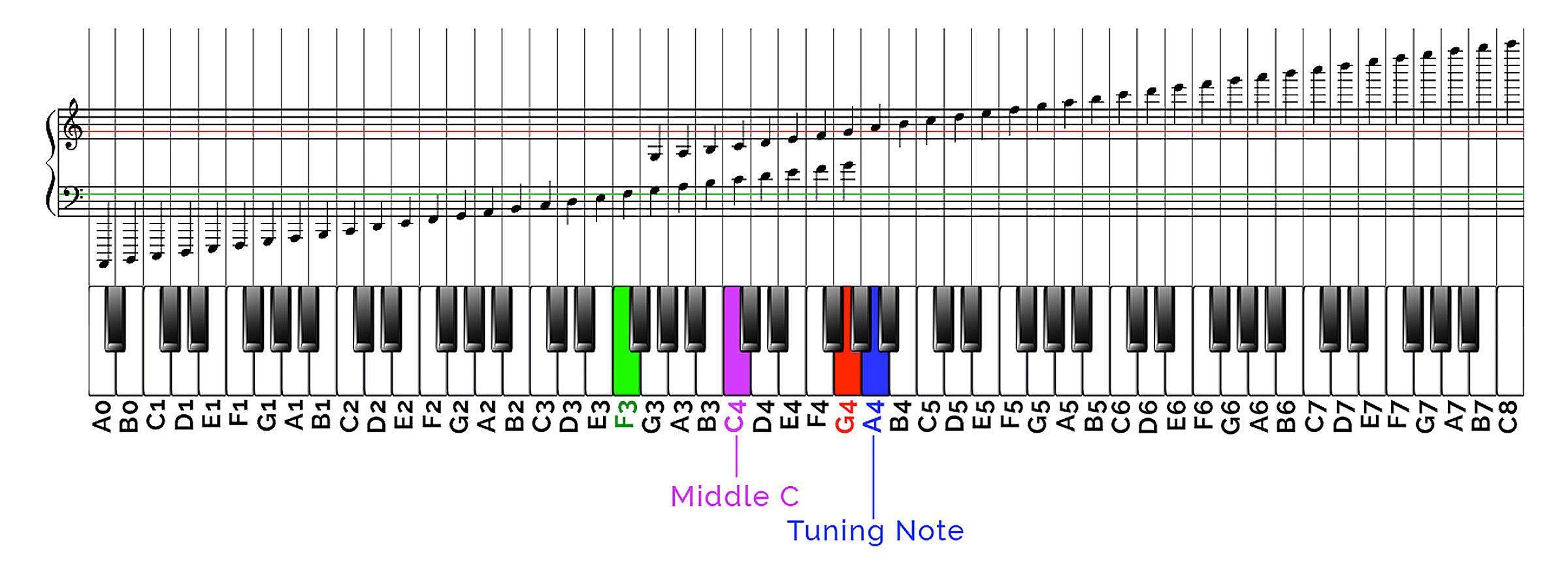 Piano Keys On Sheet Music Google Search Reading Sheet Music Piano Keys And Notes Reading Music