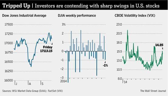 Investors are contending with sharp swings in U.S. stocks http://on.wsj.com/1t9buN5