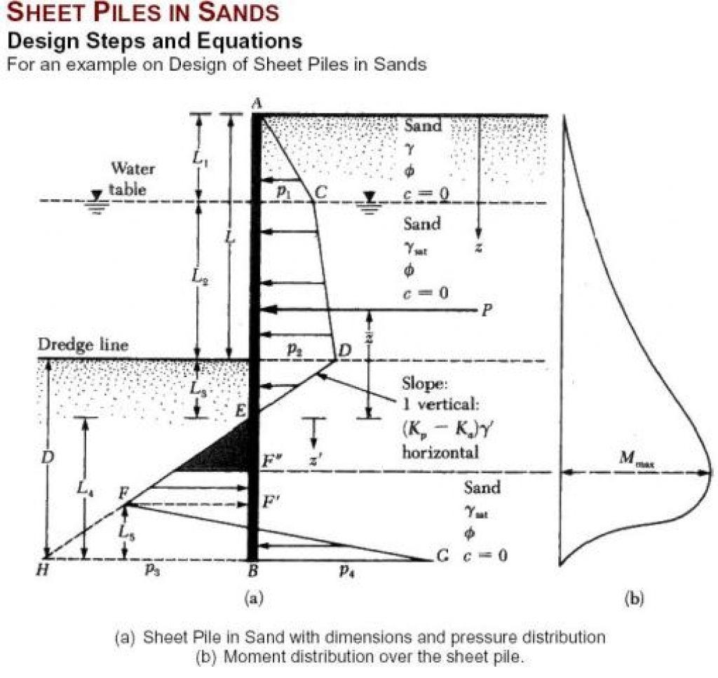 Sheet Pile Wall Design Arsitektur