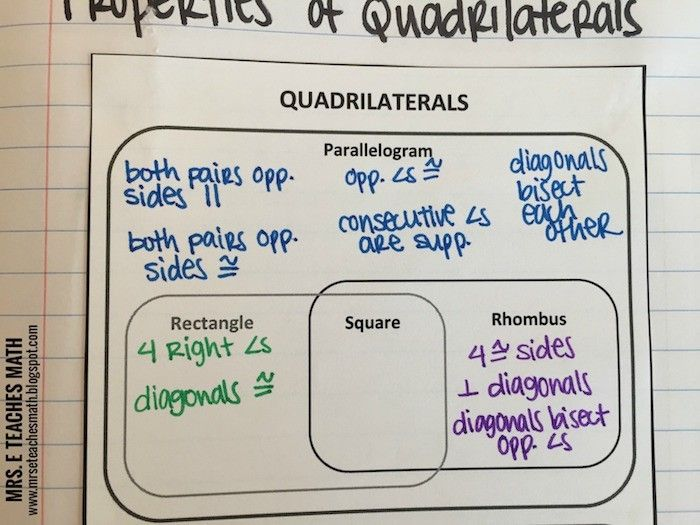Properties of Quadrilaterals Interactive Notebook Page Idea - link