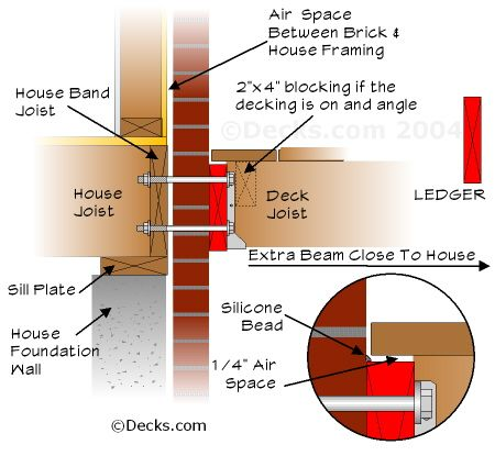 how to connect pergola fascia to solid brick