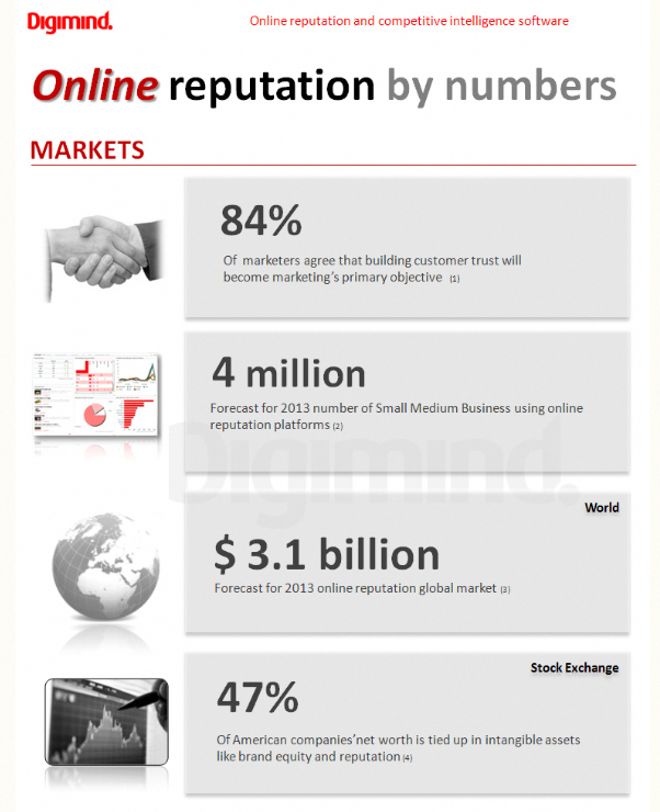 online reputation management usa