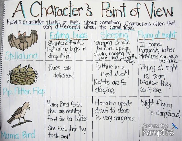 Teaching with Stellaluna: Turning Readers Into Comprehenders RL.6 Anchor chart comparing the characters' differing points of view