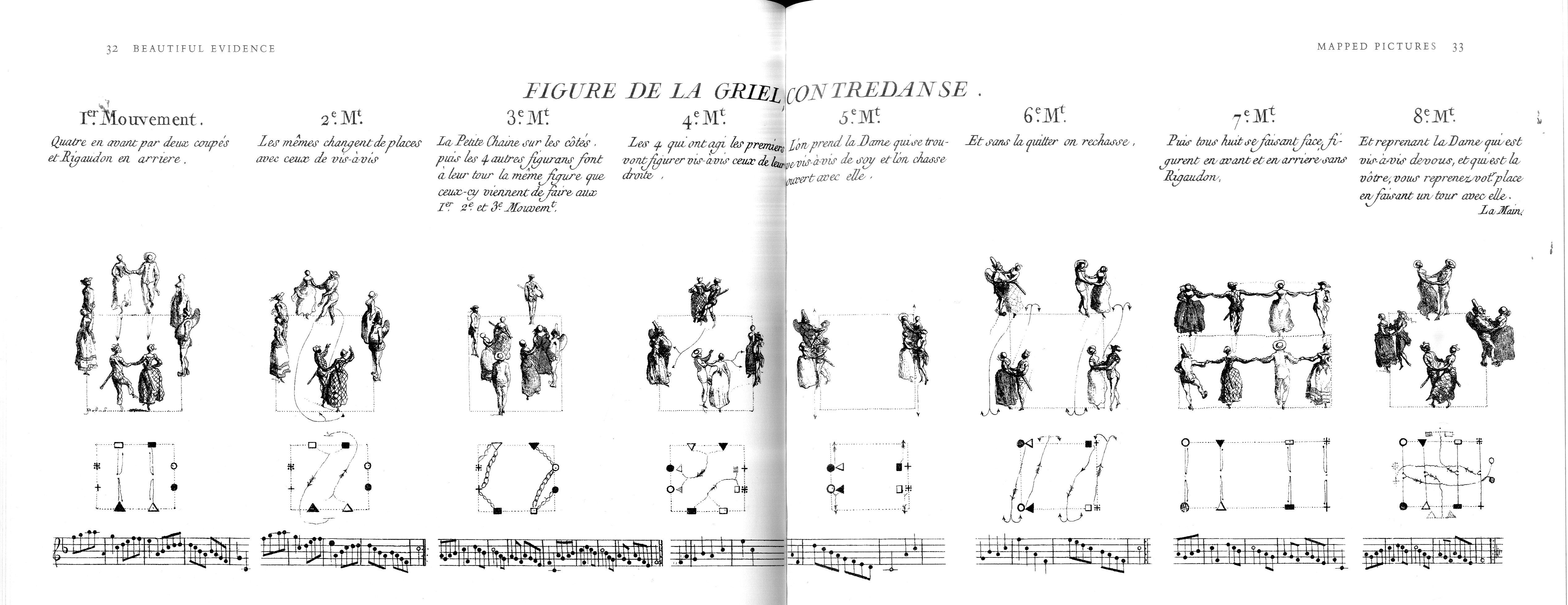 Dance Notation Redrawn From La Cuisse  Cailleau  U0026 Mlle Castagnery  1762
