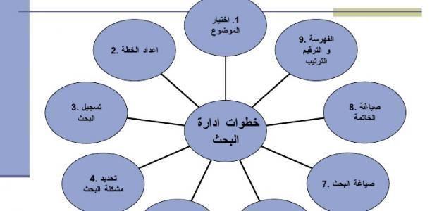كتابة البحث الجامعي Pie Chart Map Chart