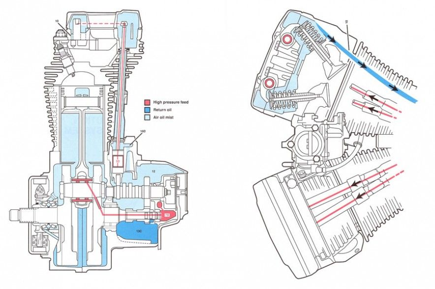 Oil Pump | Schematics/Diagrams | Pinterest | Harley davidson oil ...