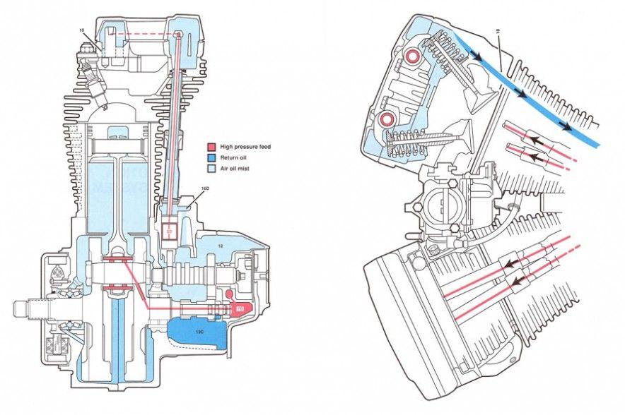 Softail Oil | Schematics/Diagrams | Pinterest | Harley davidson ...: Harley Davidson Evolution Engine Diagram at e-platina.org