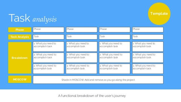 Task analysis User Experience UX UX Deliverables Pinterest - task analysis template