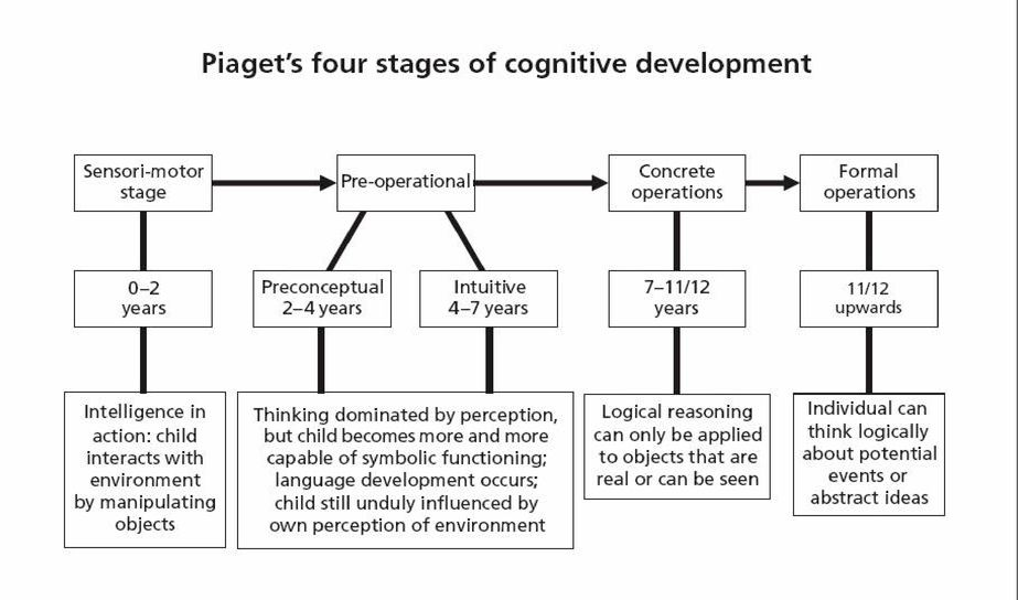 summary of piagets theory Piaget's theory, however vital in understanding child psychology, did not go without scrutiny a main figure whose ideas contradicted piaget's ideas was the russian psychologist lev vygotsky  vygotsky stressed the importance of a child's cultural background as an effect to the stages of development.