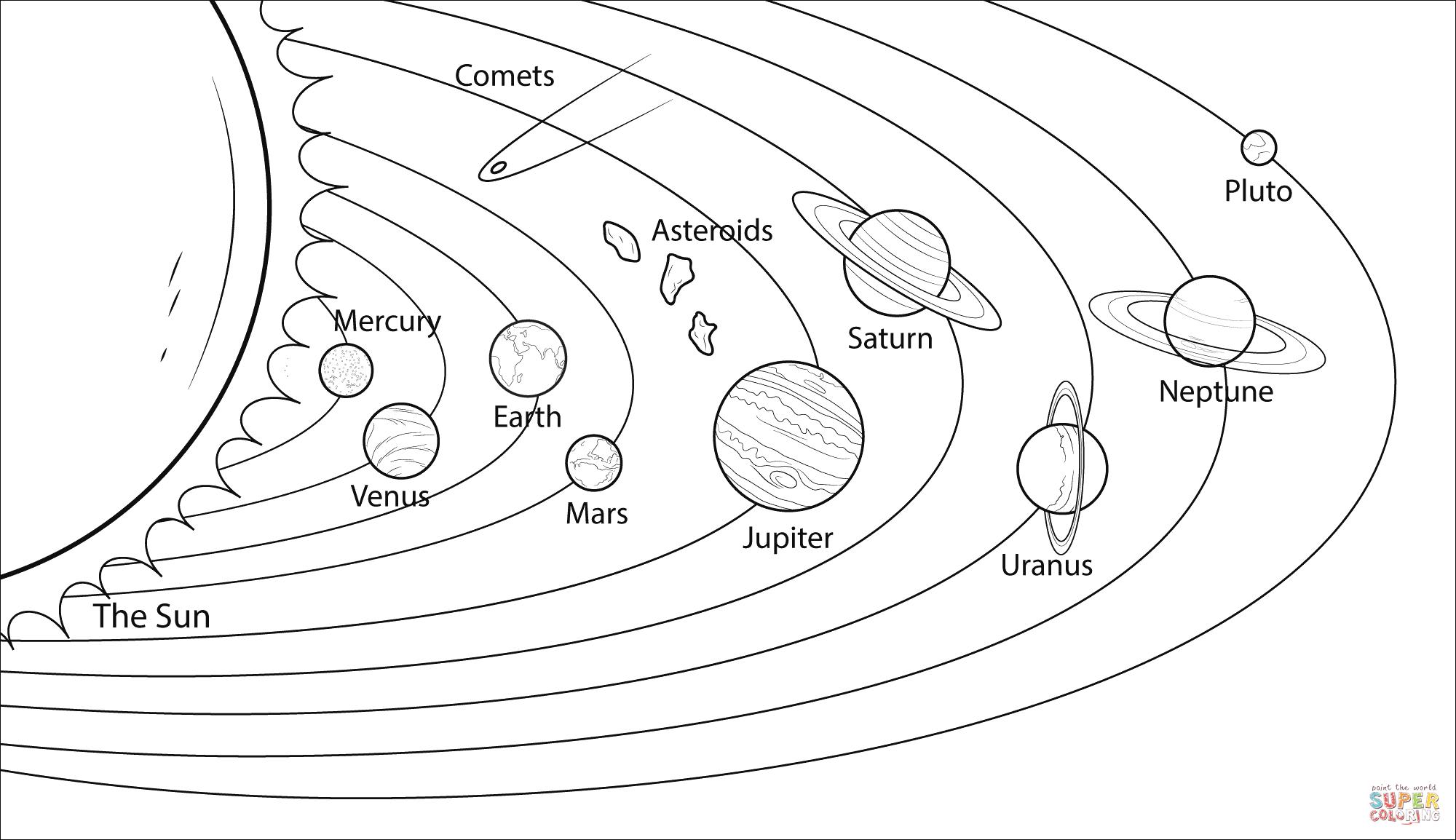 Dibujo De Modelo Del Sistema Solar Para Colorear