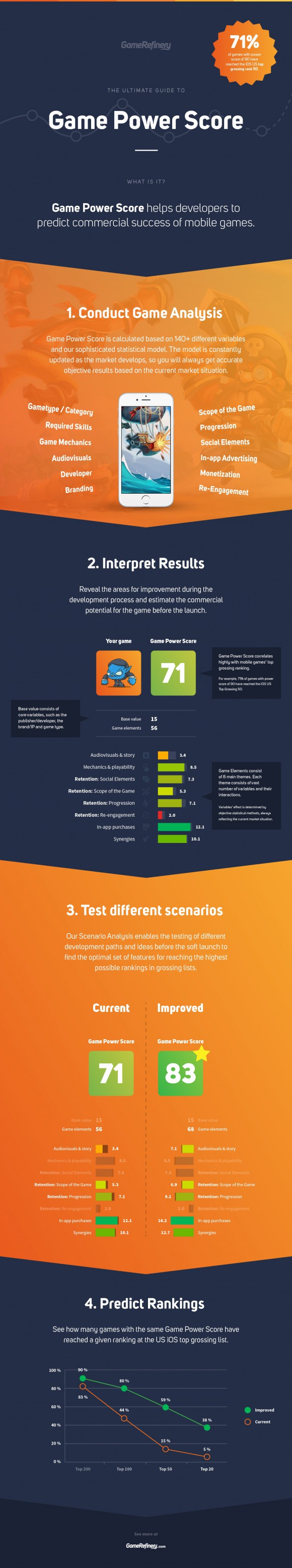 Game Refinery Infographic On Game Power Score Success Told You So Infographic