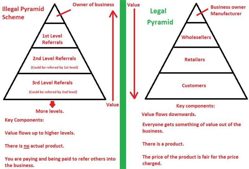 Are Pyramid Schemes Illegal Why A Scheme That Makes Money For Some People Can Be