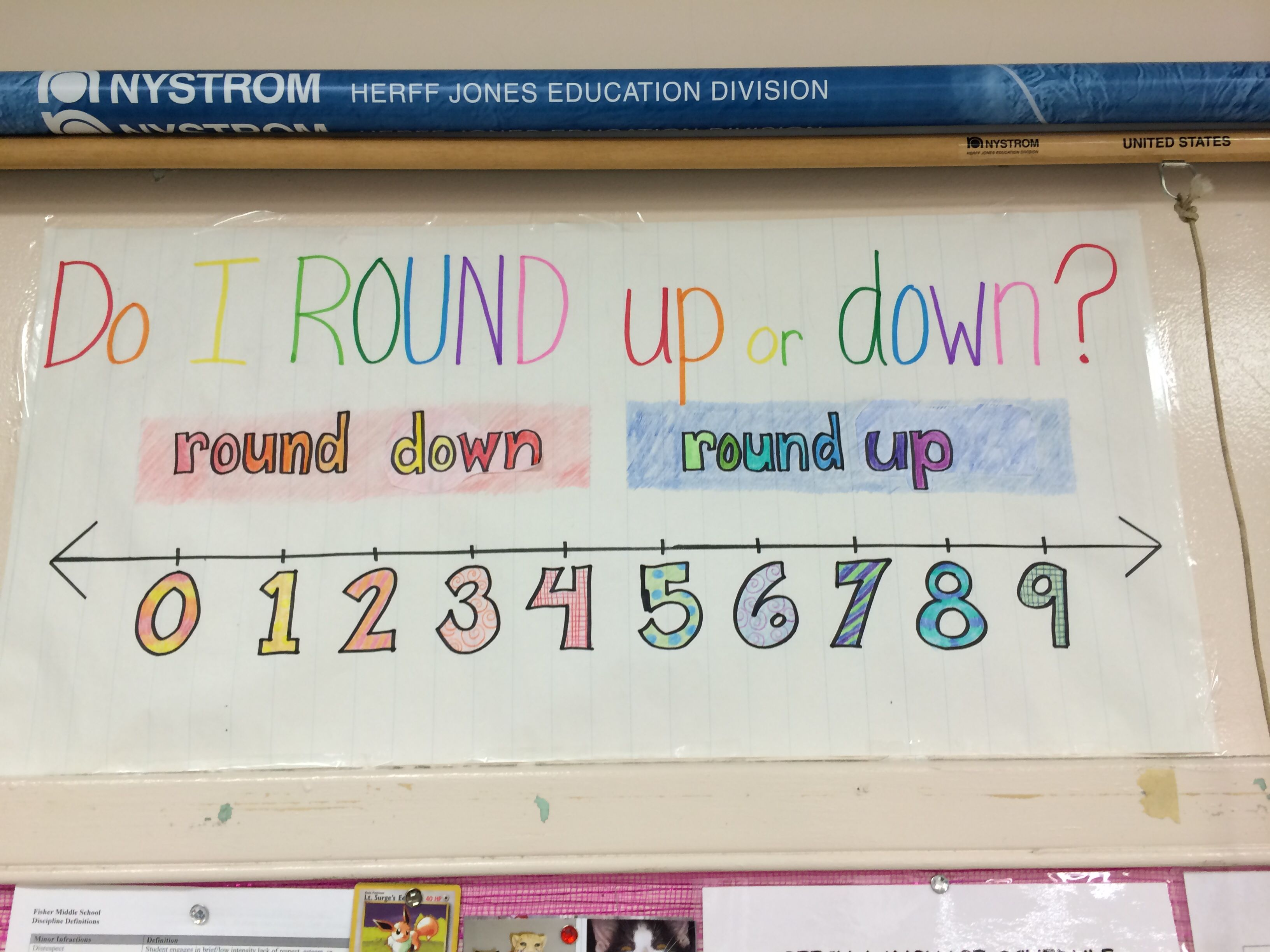 Anchor Chart For Math On How To Round Estimate Numbers