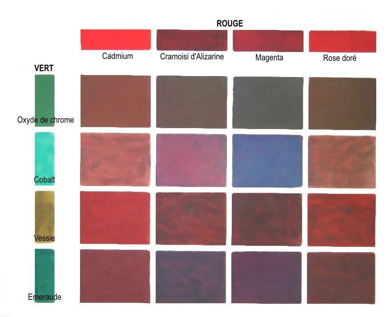 différents verts (couleurs secondaires) sont mélangés aux rouges. On notera que certains bruns ...