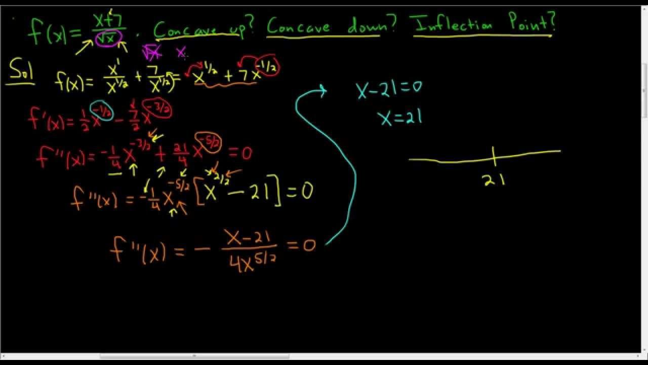 Concavity and inflection points inflection point math
