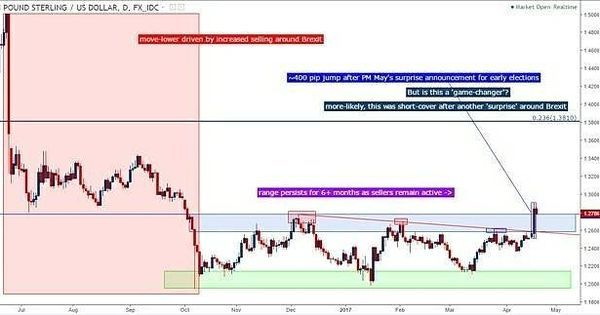 The Importance Of A Forex Trading Plan Https Www Fxpremiere Com