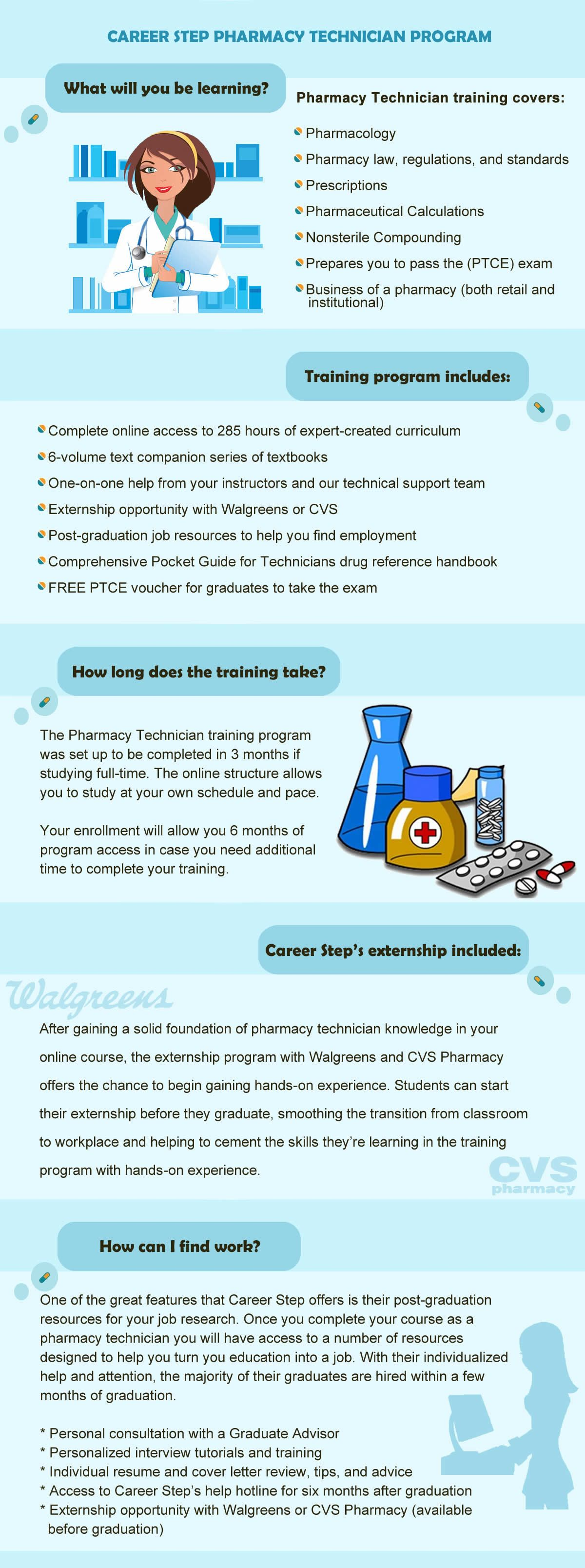 Pharmacy Technicain Training Program Online Infographic