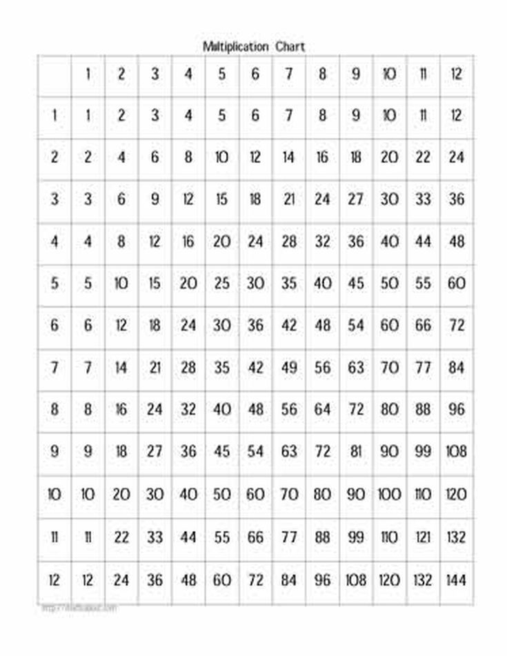 Free Multiplication Worksheets Offer Practice With Factors Up to 12