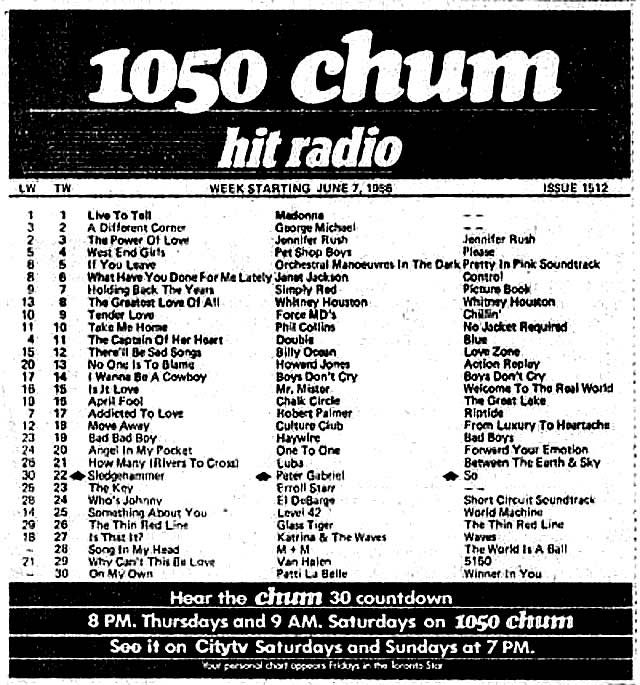 The LastEver  Chum Chart Before The Station Went From Top