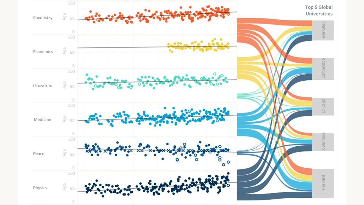 Sankey diagram visualizing Nobel Prize laureates by age and