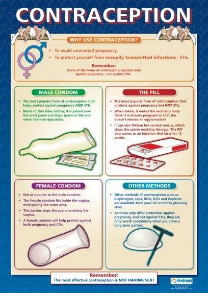 Contraception Poster This Poster Describes The Different Types Of Contraception For Males And Females