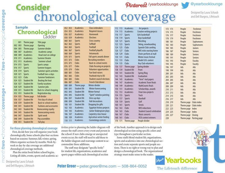 examples of chronological yearbooks - Google Search Yearbook - example of chronological order