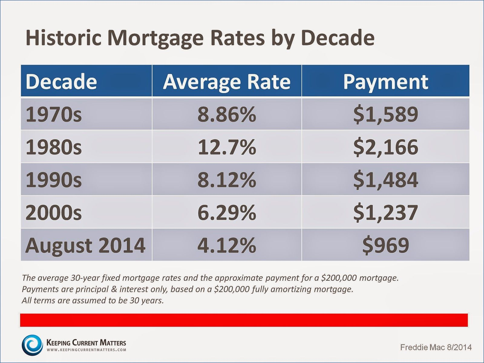 Mortgage Rates Roll Back To Yearly Low Mortgage Payment Mortgage Rates Pay Off Mortgage Early