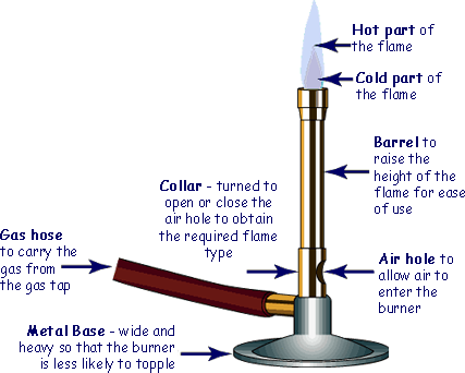 bunsen burner  search and google search on pinterest