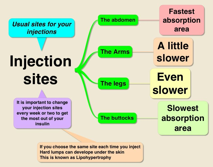 Insulin Injections Sites And Absorption Rates Nursing Mnemonics Diabetes Education Type One Diabetes