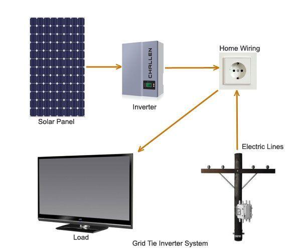 power inverter for solar system