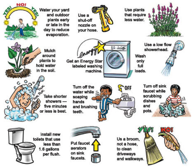 Water conservation inside your home pinterest for Facts about energy conservation