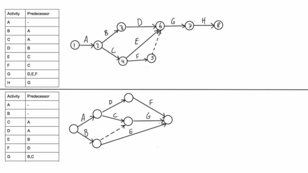 22 Good Sample Of Activity Network Diagram Template Ideas Http Bookingritzcarlton Info 22 Good Sample Activity Diagram Management Techniques What Is Network