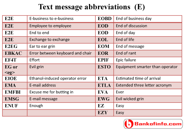 Online chat and text message abbreviations | Abbreviations | Text