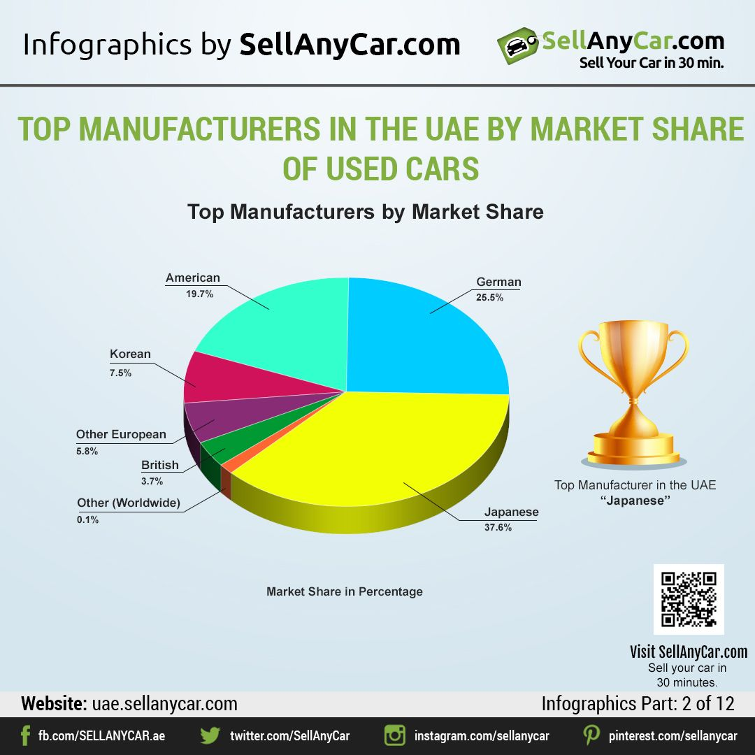 Japanese car manufacturers have the highest market share in the uae s used car market